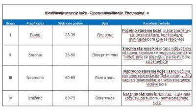tabela starenja